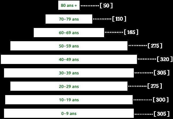 pyramide-demographique-gra